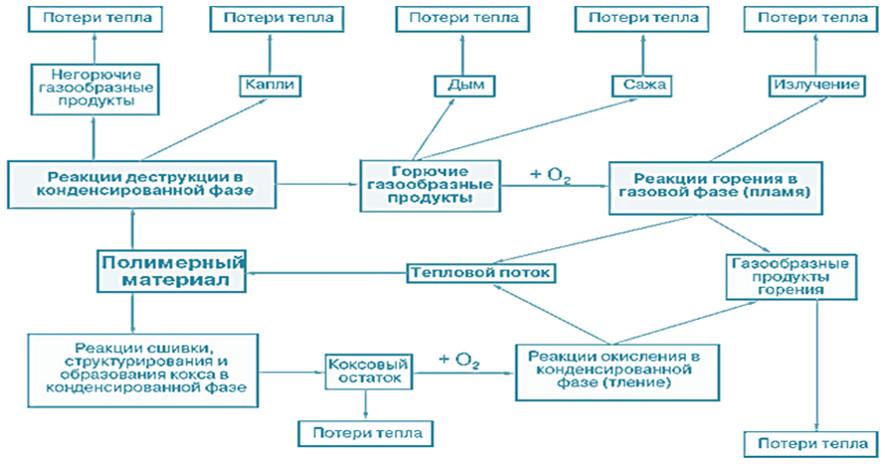 Схема процесса горения